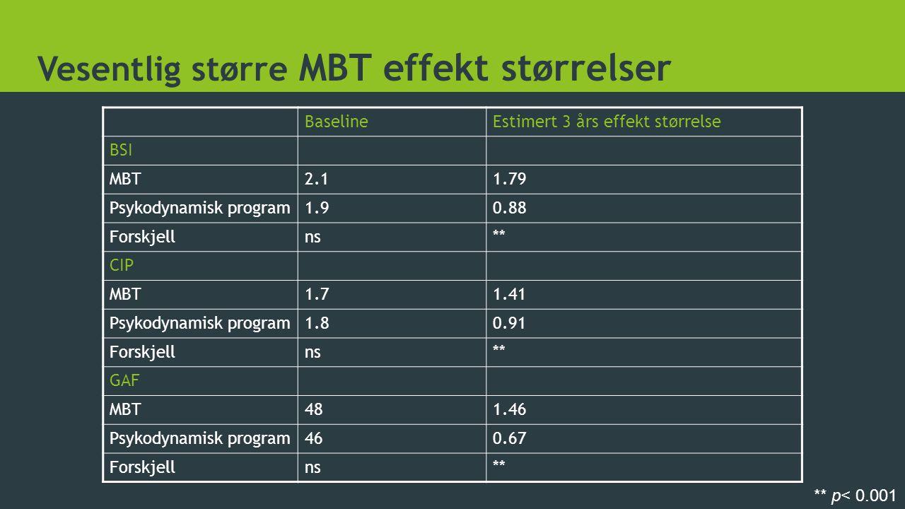 Vesentlig større MBT effekt størrelser BaselineEstimert 3 års effekt størrelse BSI MBT2.11.79 Psykodynamisk program1.90.88 Forskjellns** CIP MBT1.71.4