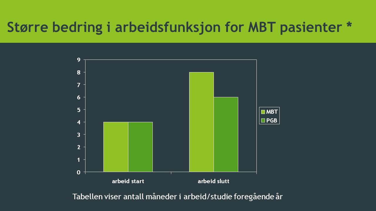 Større bedring i arbeidsfunksjon for MBT pasienter * Tabellen viser antall måneder i arbeid/studie foregående år