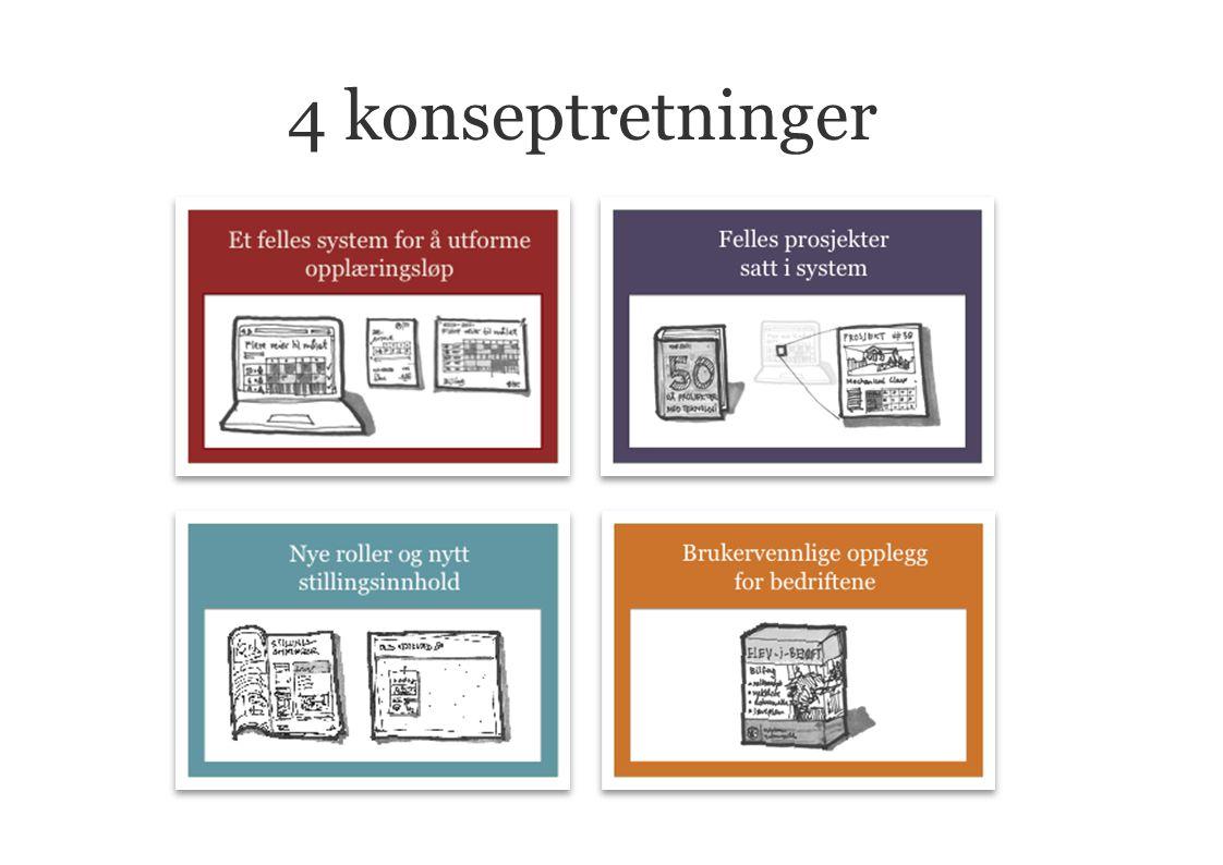 4 konseptretninger