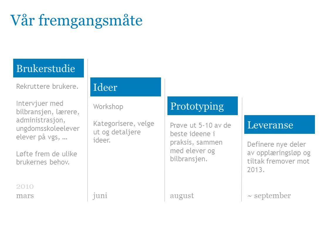 Vår fremgangsmåte Brukerstudie Ideer Prototyping Leveranse Rekruttere brukere.