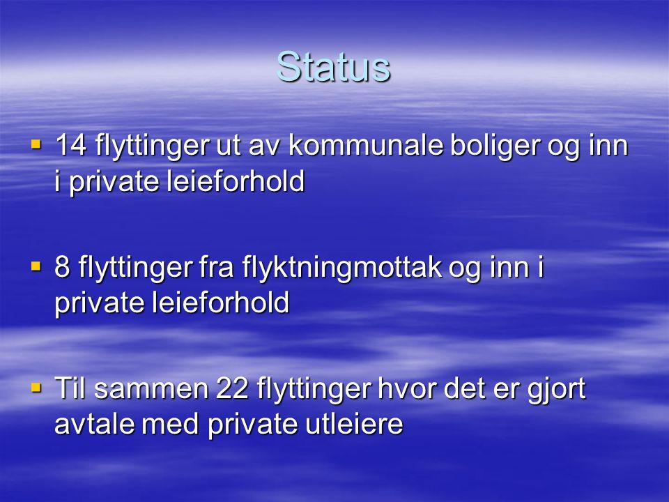 Status  14 flyttinger ut av kommunale boliger og inn i private leieforhold  8 flyttinger fra flyktningmottak og inn i private leieforhold  Til sammen 22 flyttinger hvor det er gjort avtale med private utleiere