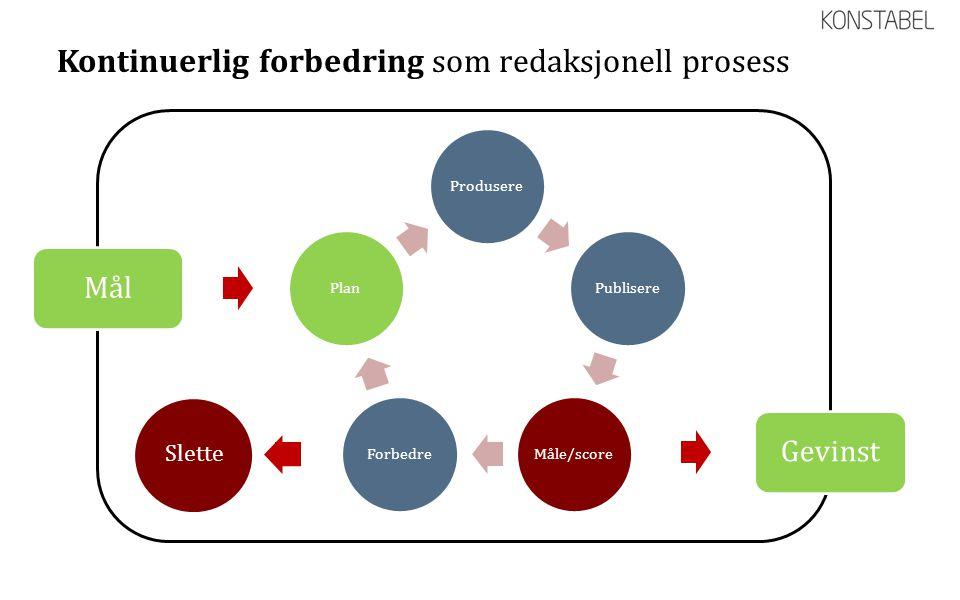 Kontinuerlig forbedring som redaksjonell prosess ProduserePublisereMåle/scoreForbedrePlan Mål Slette Gevinst
