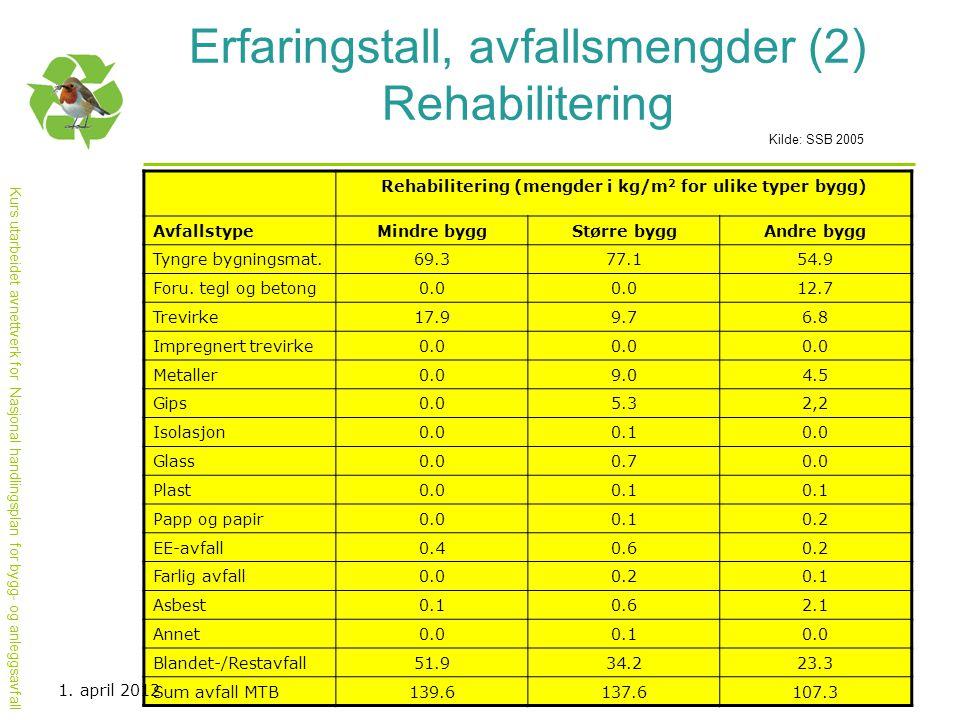 Kurs utarbeidet avnettverk for Nasjonal handlingsplan for bygg- og anleggsavfall Erfaringstall, avfallsmengder (2) Rehabilitering Kilde: SSB 2005 Reha