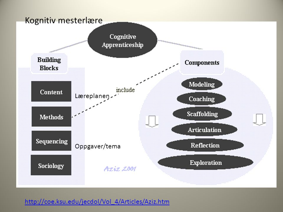 http://coe.ksu.edu/jecdol/Vol_4/Articles/Aziz.htm Læreplanen Oppgaver/tema Kognitiv mesterlære