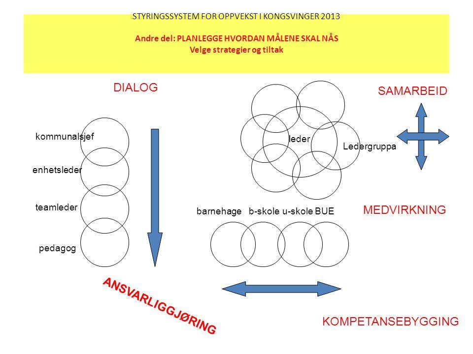 STYRINGSSYSTEM FOR OPPVEKST I KONGSVINGER 2013 Andre del: PLANLEGGE HVORDAN MÅLENE SKAL NÅS Velge strategier og tiltak kommunalsjef pedagog teamleder
