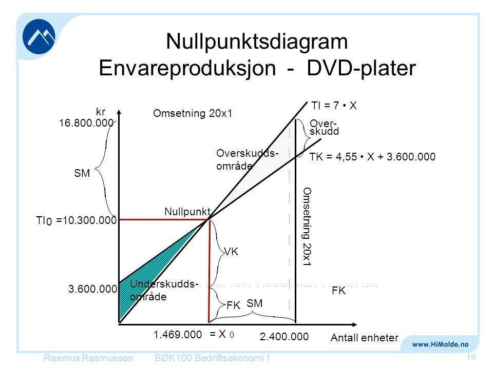 Nullpunktsdiagram Envareproduksjon - DVD-plater BØK100 Bedriftsøkonomi 1 19 kr Omsetning 20x1 TK = 4,55 • X + 3.600.000 Over- skudd Antall enheter FK