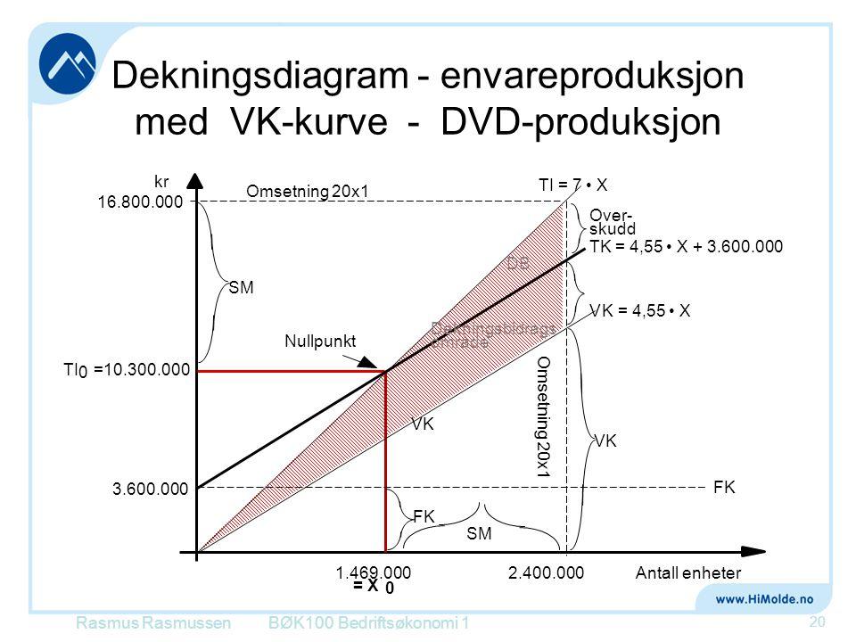 Dekningsdiagram - envareproduksjon med VK-kurve - DVD-produksjon BØK100 Bedriftsøkonomi 1 20 kr Omsetning 20x1 TK = 4,55 • X + 3.600.000 Over- skudd A