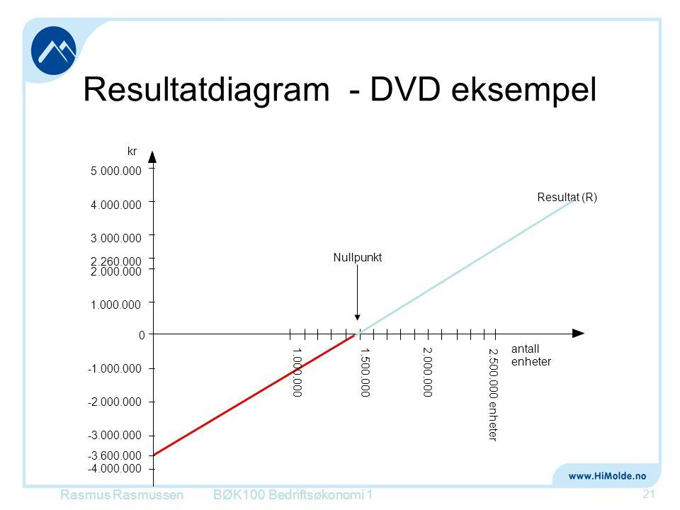 Resultatdiagram - DVD eksempel BØK100 Bedriftsøkonomi 1 21 Resultat (R) kr Nullpunkt antall enheter 0 -1.000.000 -2.000.000 -3.000.000 -4.000.000 -3.6