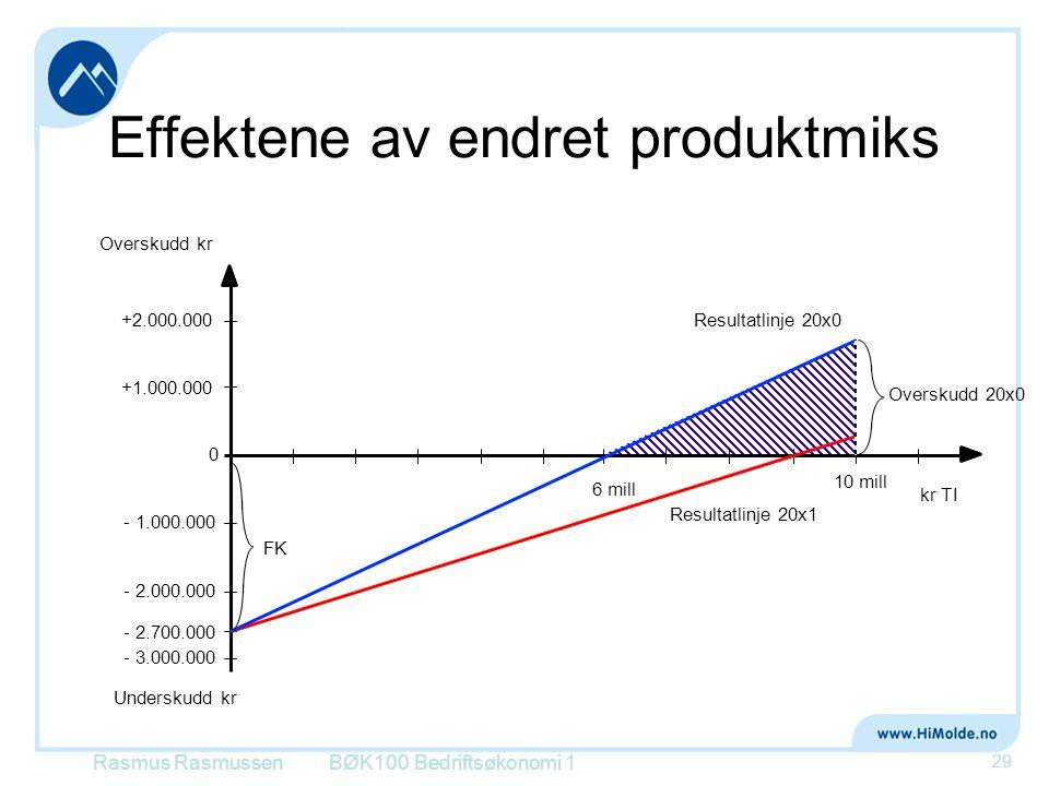 Effektene av endret produktmiks BØK100 Bedriftsøkonomi 1 29 - 3.000.000 - 2.000.000 - 1.000.000 0 +1.000.000 +2.000.000 Overskudd kr Underskudd kr - 2