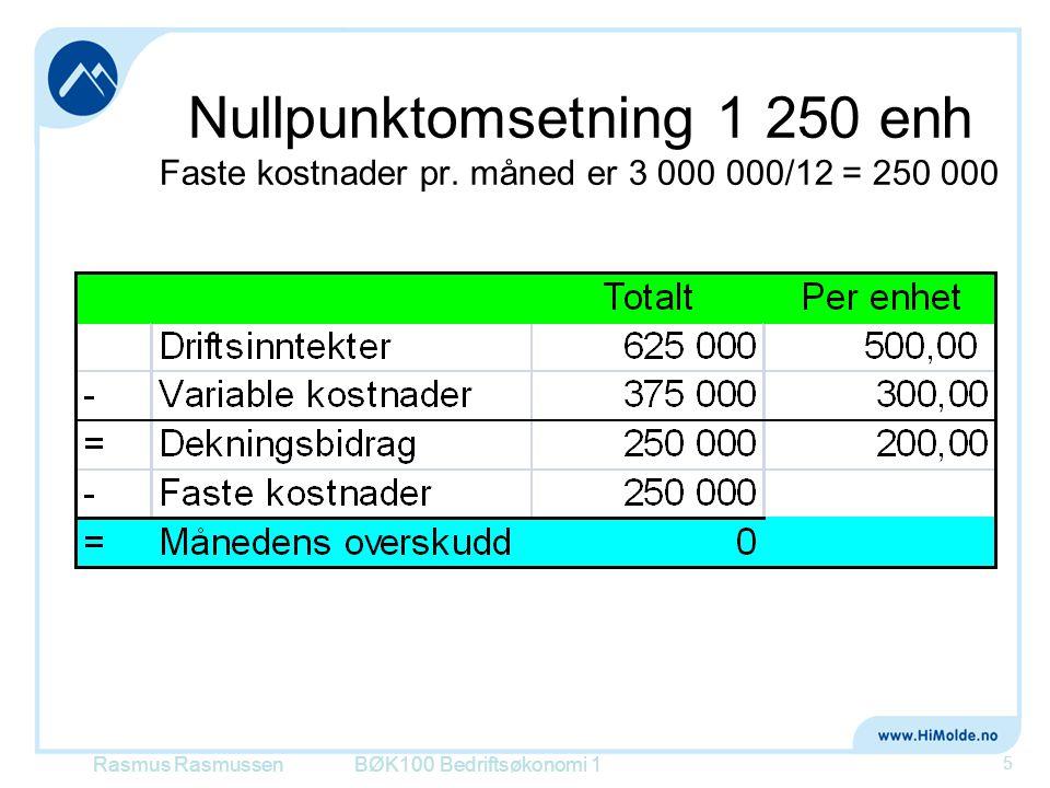 Nullpunktomsetning 1 250 enh Faste kostnader pr. måned er 3 000 000/12 = 250 000 BØK100 Bedriftsøkonomi 1 5 Rasmus Rasmussen