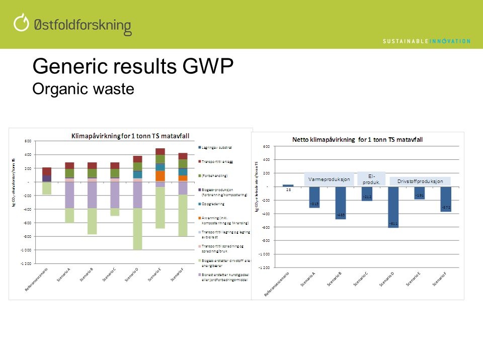 Generic results GWP Organic waste