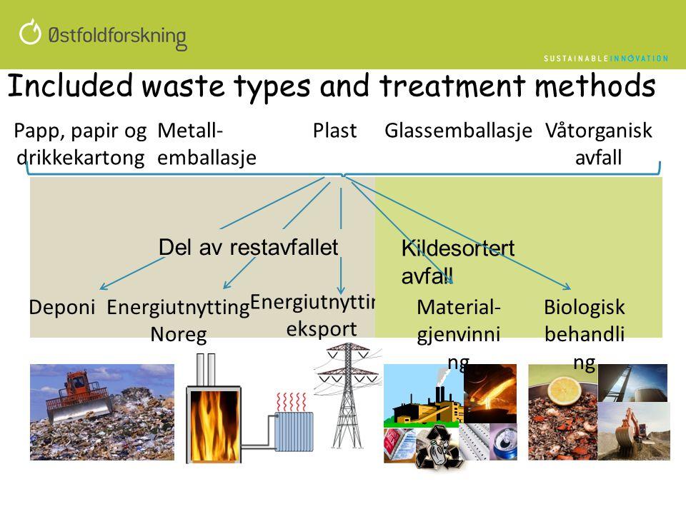 Included waste types and treatment methods Våtorganisk avfall GlassemballasjePapp, papir og drikkekartong PlastMetall- emballasje Energiutnytting Nore