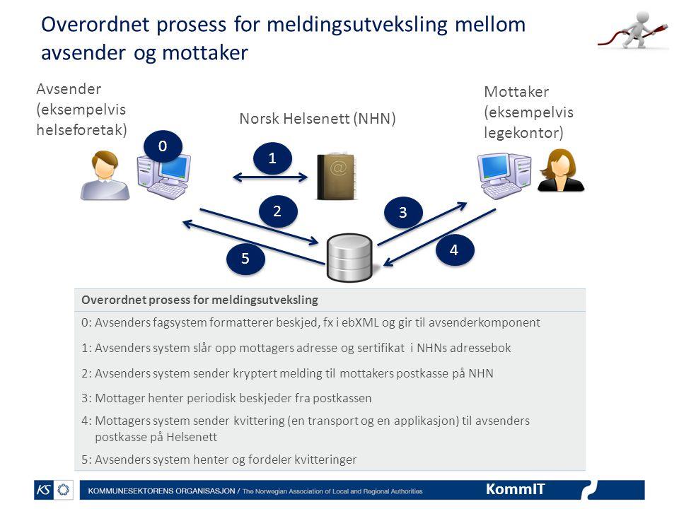 KommIT Overordnet prosess for meldingsutveksling mellom avsender og mottaker Avsender (eksempelvis helseforetak) 1 1 2 2 3 3 4 4 5 5 Norsk Helsenett (