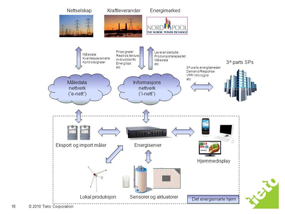 """© 2010 Tieto Corporation 18 2010-03-26 Måledata nettverk (""""e-nett"""") Informasjons nettverk (""""i-nett"""") Energiserver Sensorer og aktuatorer Hjemmedisplay"""