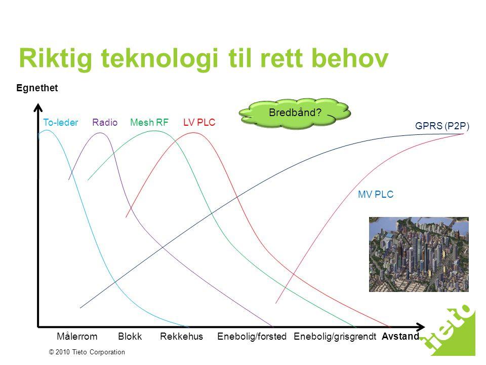 Vurdering av ulike teknologier EgenskapRadioLavspent PLC To-lederGPRS/3G Rekkevidde Middels (avhengig av frekvens/effekt/mesh) LangKortUbegrenset Pris Middels LavHøy Pålitelighet God Svært god Støyfølsomhet LavMediumIngenLav Spesielle forhold Supplerer PLC Må drifte nett Antenner Supplerer RF Må drifte nett Topologi på strømnettet Krever dyr kabling Driftet nett Krever abonnement Levetid 2G/3G Ikke 100% dekning Antenner Båndbredde MiddelsLavHøy Spredt bebyggelse N/A God Villastrøk Middels N/AGod Blokker/rekkehus God N/AMiddels Målerrom GodMiddelsGodDårlig