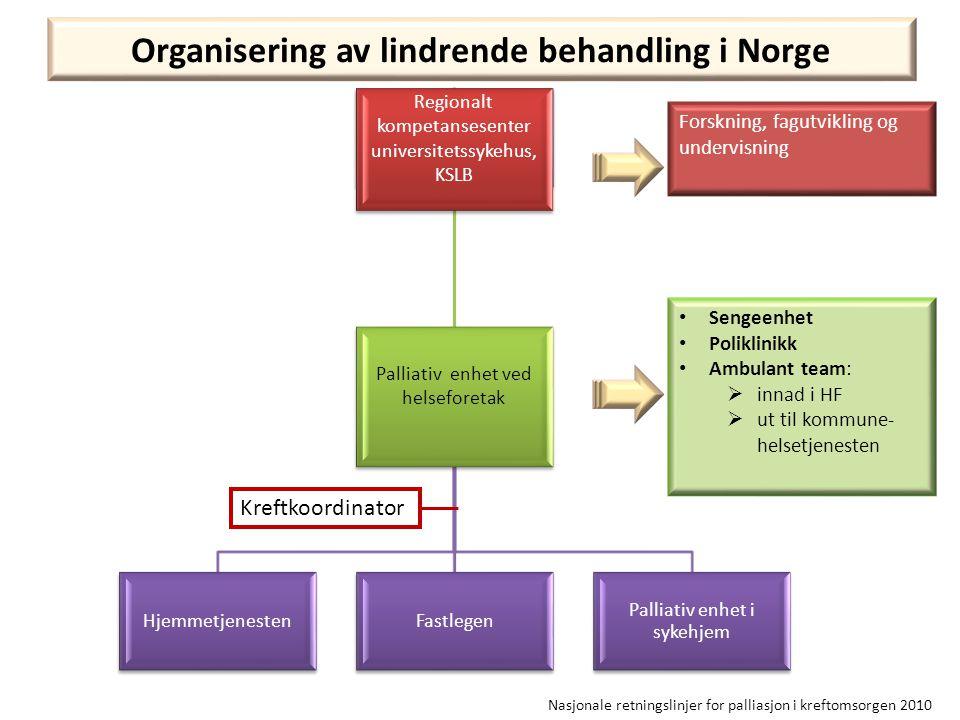 Organisering av lindrende behandling i Norge Forskning, fagutvikling og undervisning • Sengeenhet • Poliklinikk • Ambulant team:  innad i HF  ut til