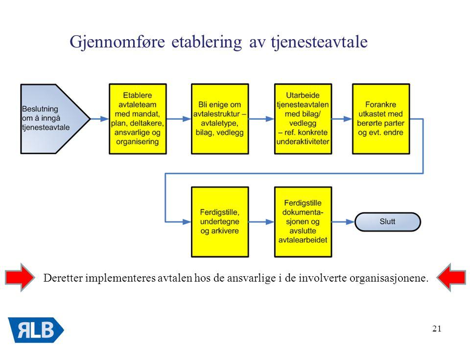21 Gjennomføre etablering av tjenesteavtale Deretter implementeres avtalen hos de ansvarlige i de involverte organisasjonene.