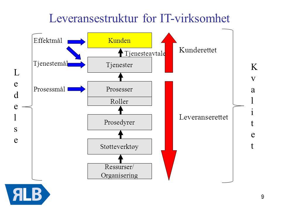 10 Tjenestekatalog og tjenesteavtaler (SLA) – en veiledning for utarbeidelse og forvaltning fra Den Norske Dataforeningen
