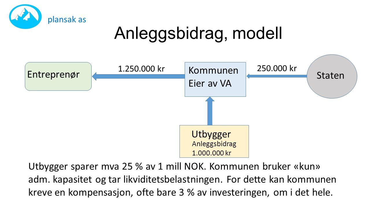 Anleggsbidrag, modell 1.250.000 kr 250.000 kr Utbygger Entreprenør Kommunen Eier av VA Staten Utbygger sparer mva 25 % av 1 mill NOK. Kommunen bruker