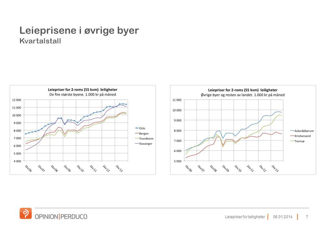 Leiepriser for hybler og 1-2 roms leiligheter.