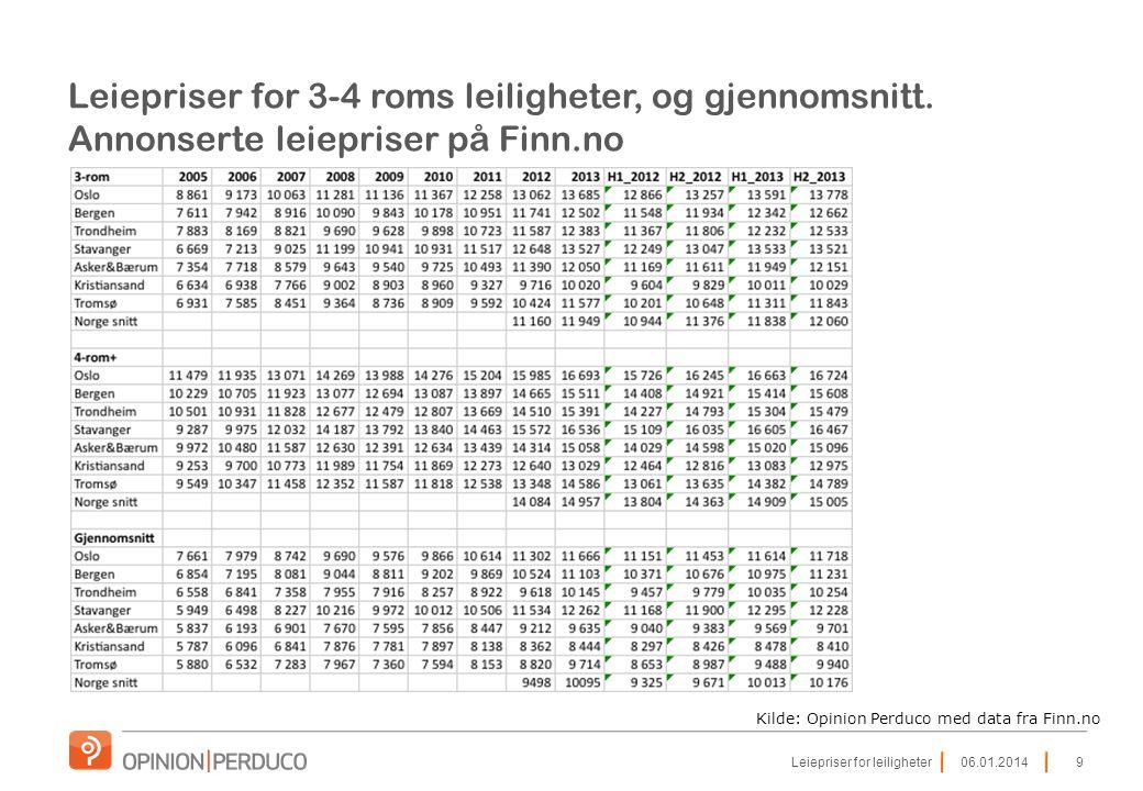 Leiepriser for 3-4 roms leiligheter, og gjennomsnitt. Annonserte leiepriser på Finn.no Kilde: Opinion Perduco med data fra Finn.no 9Leiepriser for lei