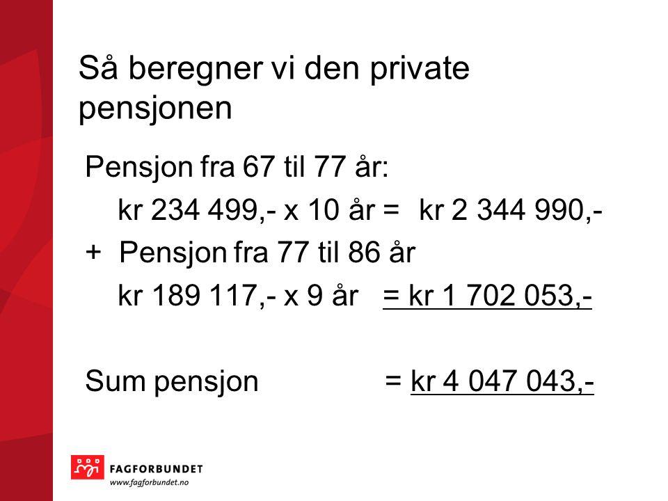 Så beregner vi den private pensjonen Pensjon fra 67 til 77 år: kr 234 499,- x 10 år =kr 2 344 990,- + Pensjon fra 77 til 86 år kr 189 117,- x 9 år = kr 1 702 053,- Sum pensjon = kr 4 047 043,-