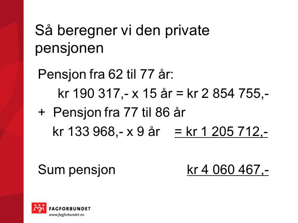 Så beregner vi den private pensjonen Pensjon fra 62 til 77 år: kr 190 317,- x 15 år =kr 2 854 755,- + Pensjon fra 77 til 86 år kr 133 968,- x 9 år = kr 1 205 712,- Sum pensjon kr 4 060 467,-
