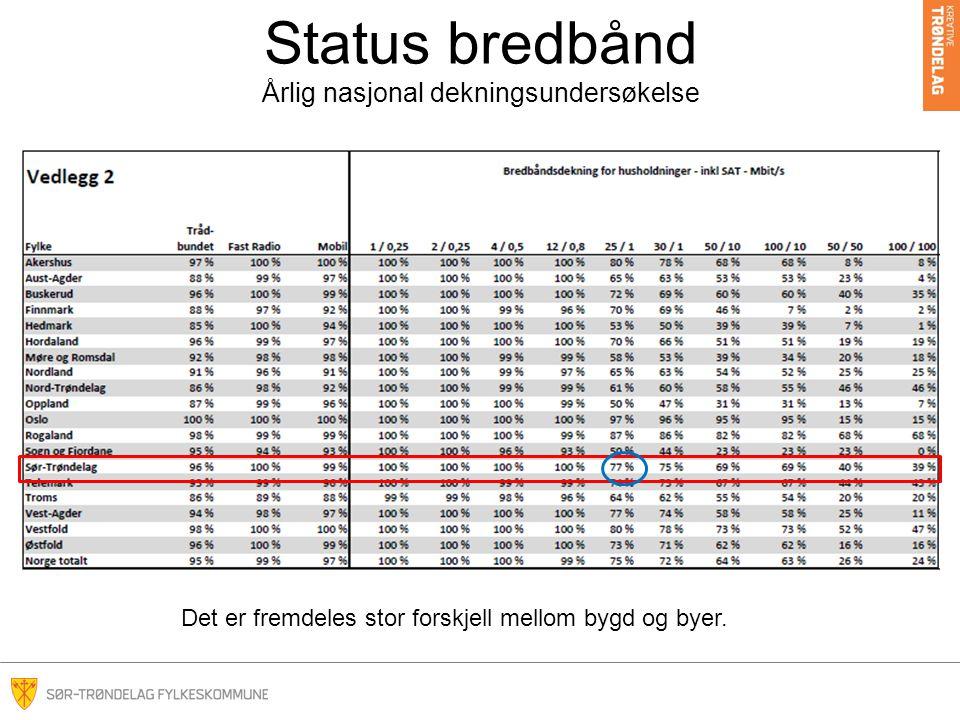 Status bredbånd Årlig nasjonal dekningsundersøkelse Det er fremdeles stor forskjell mellom bygd og byer.