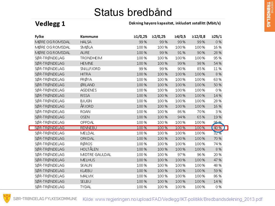 Status bredbånd Kilde: www.regjeringen.no/upload/FAD/Vedlegg/IKT-politikk/Bredbandsdekning_2013.pdf
