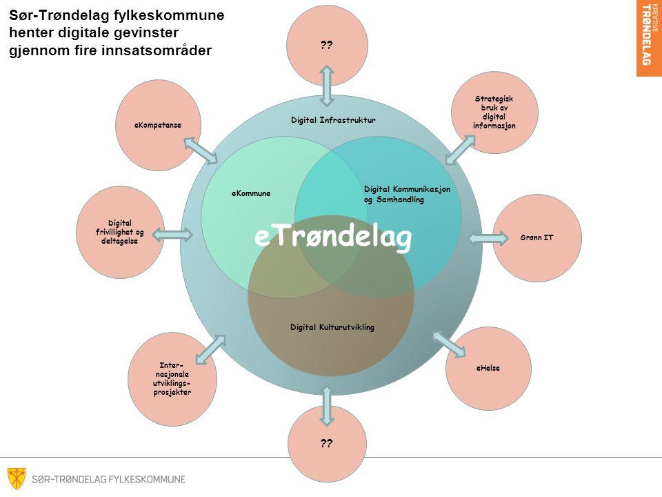 Sør-Trøndelag fylkeskommune henter digitale gevinster gjennom fire innsatsområder eTrøndelag eKommune Digital Kommunikasjon og Samhandling Digital Infrastruktur Digital Kulturutvikling eKompetanse Inter- nasjonale utviklings- prosjekter Strategisk bruk av digital informasjon eHelse Digital frivillighet og deltagelse Grønn IT ??