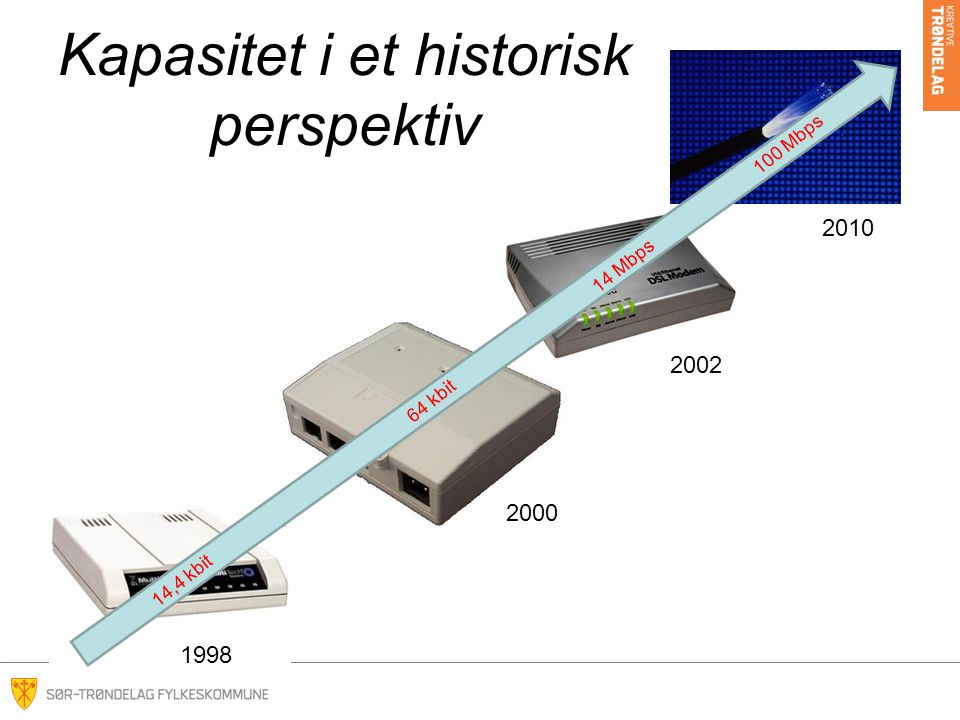 Kapasitet i et historisk perspektiv 14,4 kbit 64 kbit 14 Mbps 100 Mbps 1998 2000 2002 2010
