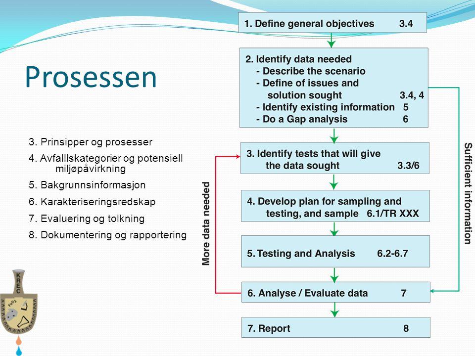 Prosessen 3. Prinsipper og prosesser 4. Avfalllskategorier og potensiell miljøpåvirkning 5. Bakgrunnsinformasjon 6. Karakteriseringsredskap 7. Evaluer