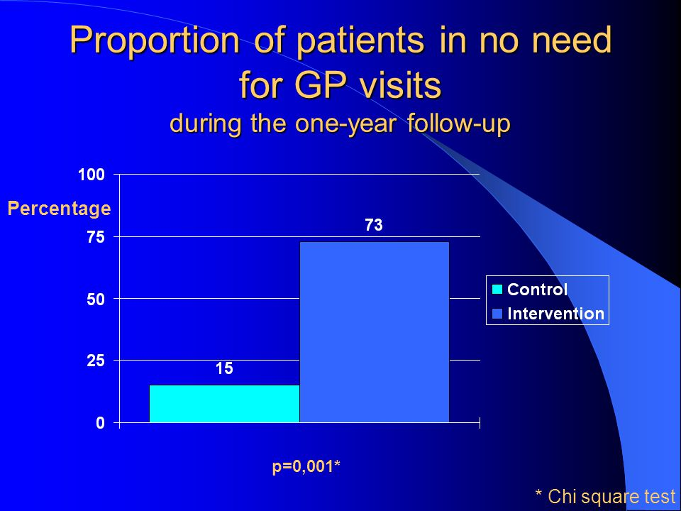 Proportion of patients in no need for GP visits during the one-year follow-up Percentage p=0,001* * Chi square test