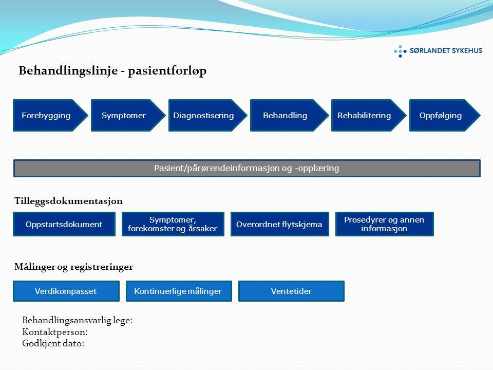 ForebyggingSymptomerDiagnostisering Pasient/pårørendeinformasjon og -opplæring Behandling Oppstartsdokument Symptomer, forekomster og årsaker Verdikom