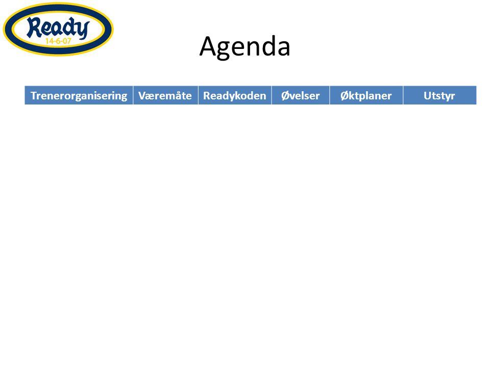 Agenda TrenerorganiseringVæremåteReadykodenØvelserØktplanerUtstyr