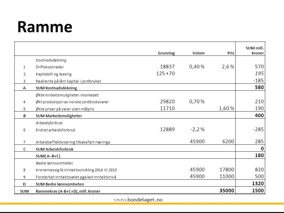 Ramme GrunnlagVolumPris SUM mill. kroner Kostnadsdekning 1Driftskostnader 188370,40 %2,6 %570 2Kapitalslit og leasing 125 +70195 3Realrente på lånt ka
