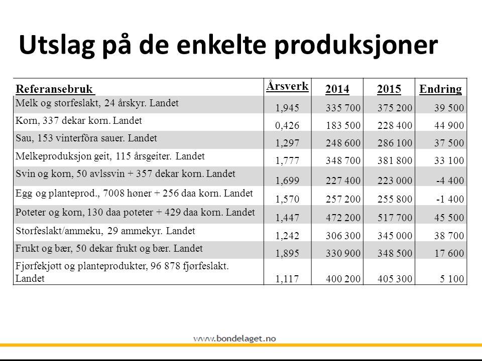 Utslag på de enkelte produksjoner Referansebruk Årsverk 20142015Endring Melk og storfeslakt, 24 årskyr. Landet 1,945335 700375 20039 500 Korn, 337 dek