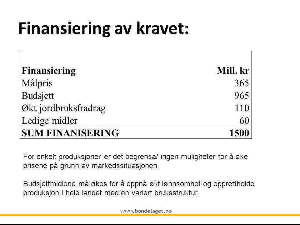 Finansiering av kravet: Finansiering Mill. kr Målpris 365 Budsjett965 Økt jordbruksfradrag110 Ledige midler 60 SUM FINANISERING 1500 For enkelt produk