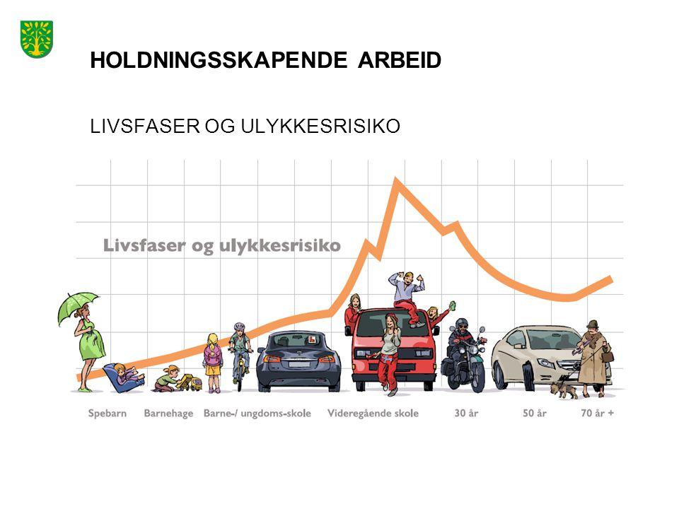 HOLDNINGSSKAPENDE ARBEID LIVSFASER OG ULYKKESRISIKO