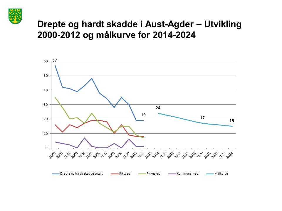 Drepte og hardt skadde i Aust-Agder – Utvikling 2000-2012 og målkurve for 2014-2024