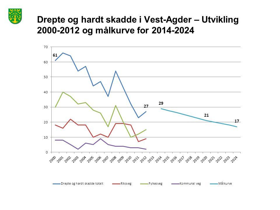 Drepte og hardt skadde i Vest-Agder – Utvikling 2000-2012 og målkurve for 2014-2024
