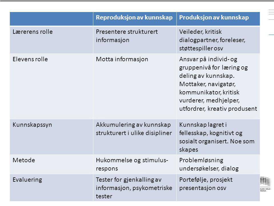 Reproduksjon av kunnskapProduksjon av kunnskap Lærerens rollePresentere strukturert informasjon Veileder, kritisk dialogpartner, foreleser, støttespil