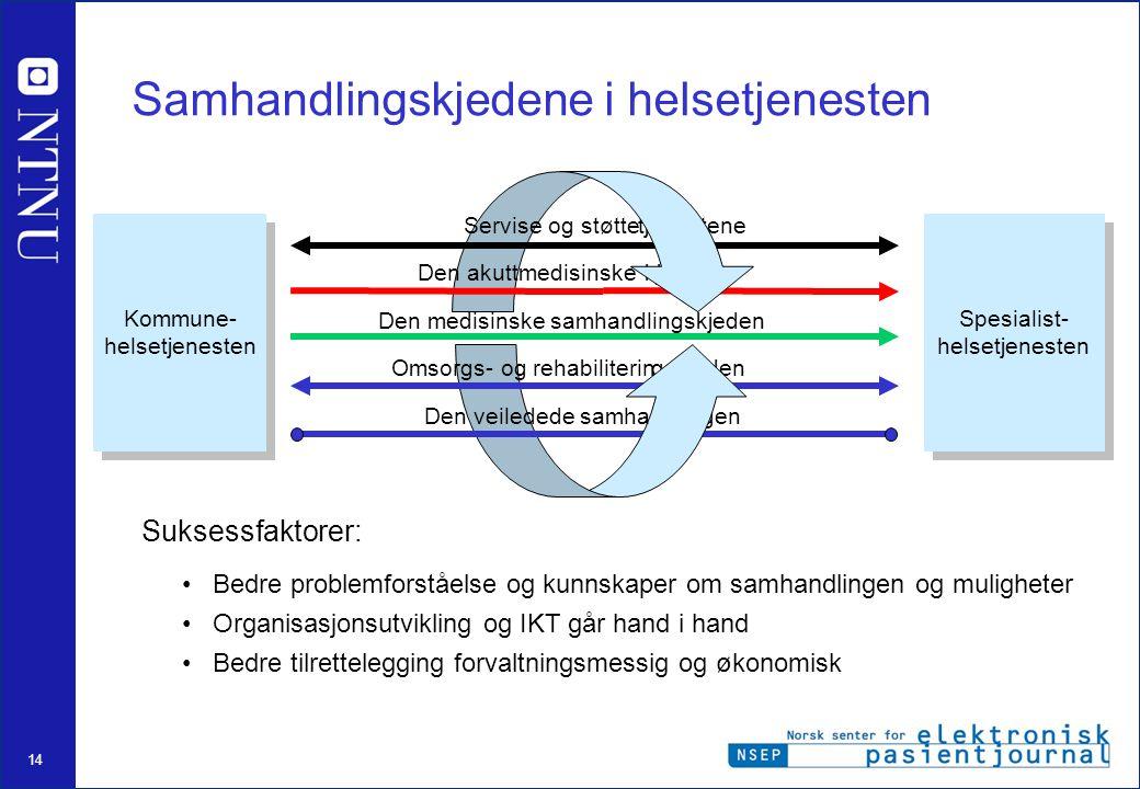 14 Samhandlingskjedene i helsetjenesten tjenestene kjeden gskjeden ndlingen •Bedre problemforståelse og kunnskaper om samhandlingen og muligheter •Org