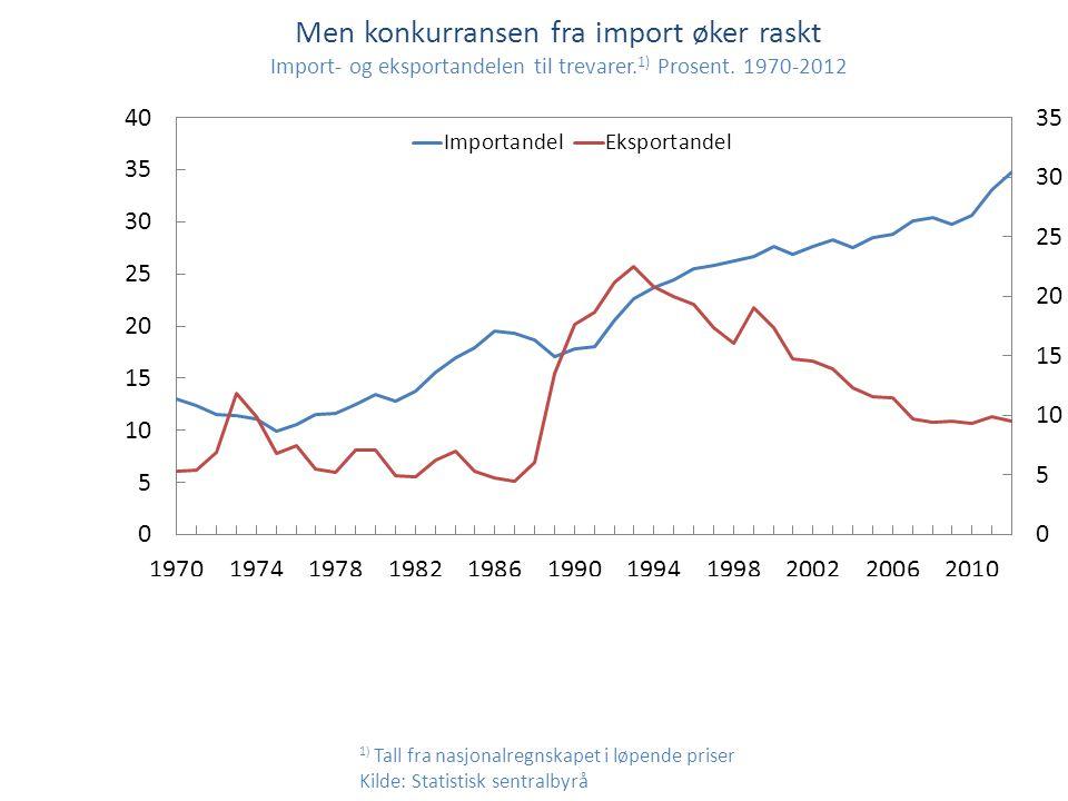 1) Tall fra nasjonalregnskapet i løpende priser Kilde: Statistisk sentralbyrå Men konkurransen fra import øker raskt Import- og eksportandelen til tre