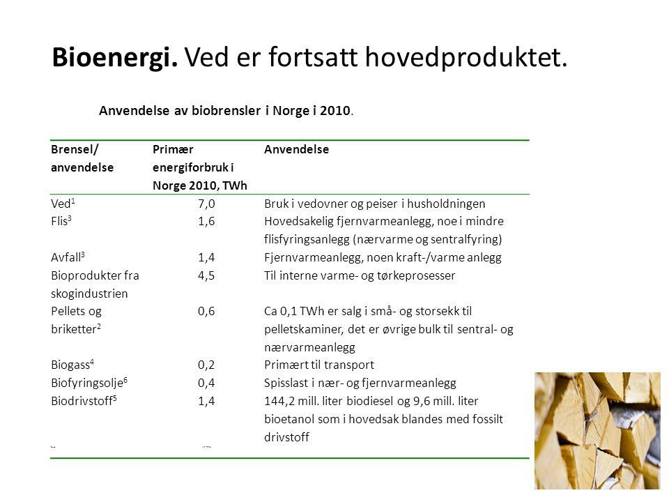 Bioenergi. Ved er fortsatt hovedproduktet. Brensel/ anvendelse Primær energiforbruk i Norge 2010, TWh Anvendelse Ved 1 7,0Bruk i vedovner og peiser i
