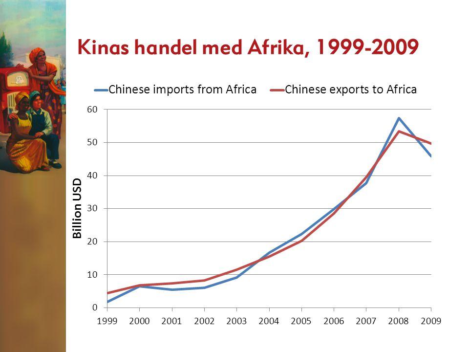 Kinas handel med Afrika, 1999-2009