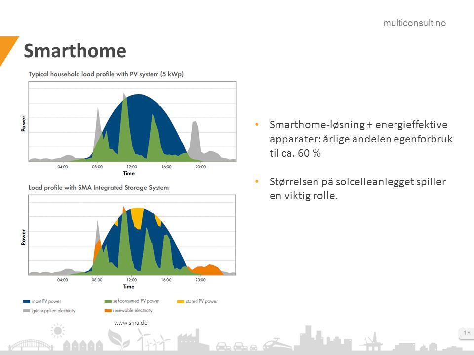 multiconsult.no 18 Smarthome www.sma.de • Smarthome-løsning + energieffektive apparater: årlige andelen egenforbruk til ca. 60 % • Størrelsen på solce