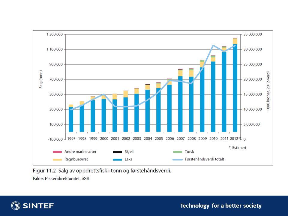 Fra 2000 til 2013:40% reduksjon av selskaper fra 1500 til 975 lokaliteter (ca 600 i bruk til enhver tid) 2013:Største eier:21% av konsesjonene 5 største:53% 10 største:65% MTB = 780 tonn/konsesjon (erstattet av fôrkvoter i 2005) Snittproduksjon 2012: 1500 tonn/konsesjon Strukturendringer