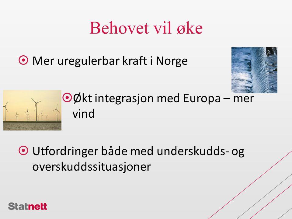 Behovet vil øke  Mer uregulerbar kraft i Norge  Økt integrasjon med Europa – mer vind  Utfordringer både med underskudds- og overskuddssituasjoner