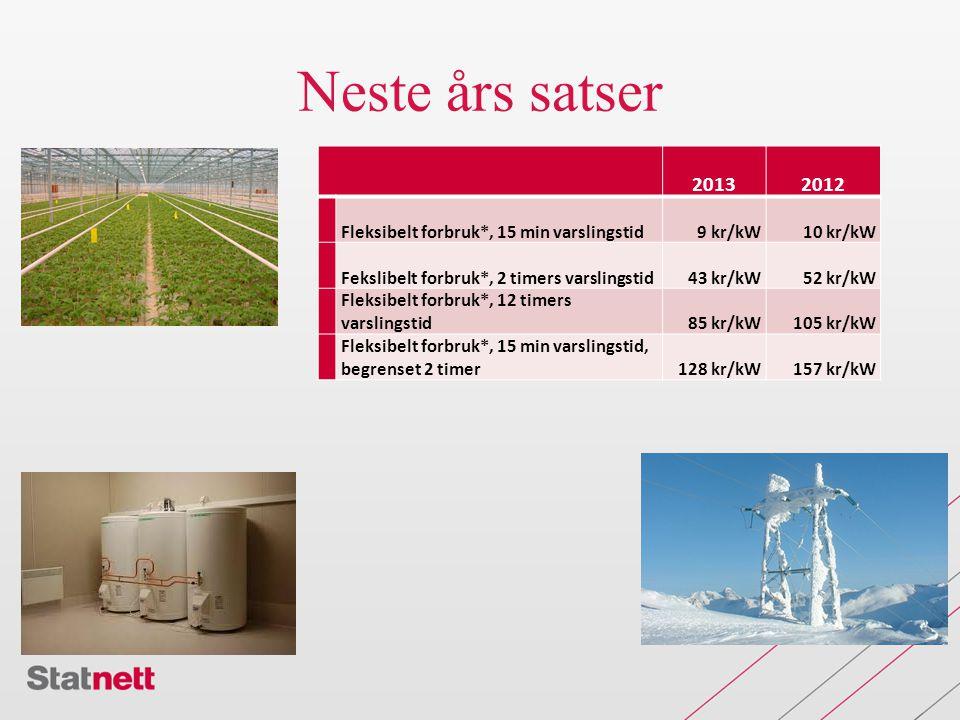 Neste års satser 20132012 Fleksibelt forbruk*, 15 min varslingstid9 kr/kW10 kr/kW Fekslibelt forbruk*, 2 timers varslingstid43 kr/kW52 kr/kW Fleksibelt forbruk*, 12 timers varslingstid85 kr/kW105 kr/kW Fleksibelt forbruk*, 15 min varslingstid, begrenset 2 timer128 kr/kW157 kr/kW